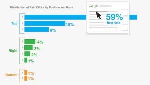 taux de clics annonces adwords